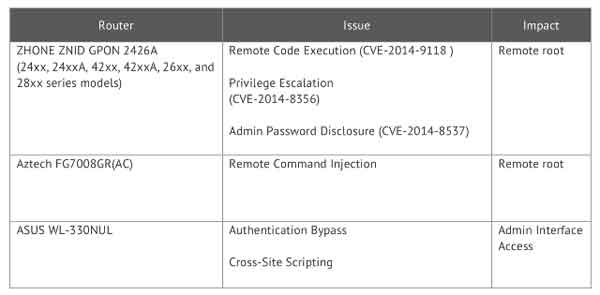 Zhone, Aztech and Asus Router Maybe Vulnerabilities Talk Cock Sing Song